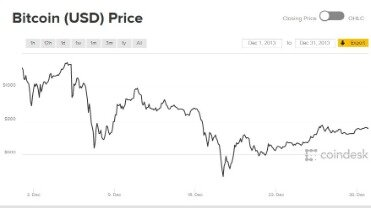 What Is Bitcoin And Why Is The Price Going Up?