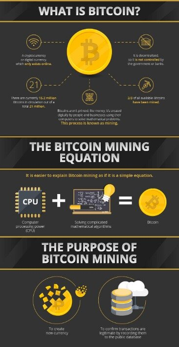 What Every Accountant Should Know About Cryptocurrency & Bitcoin